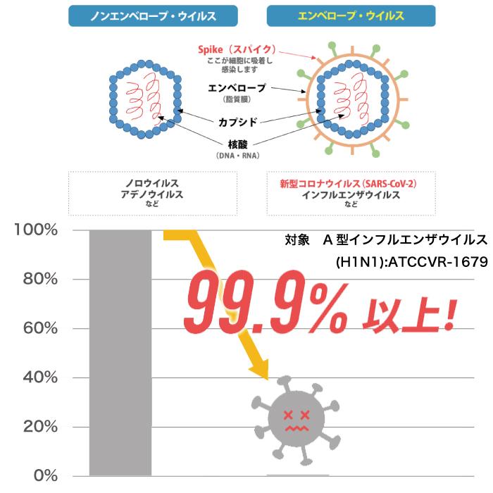 ウイルス低減率99.9%以上 対象 A型インフル円座ウイルス(H1N1):ATCCVR-1679